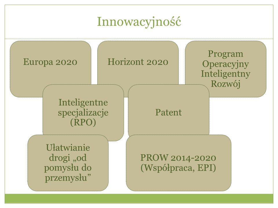 Innowacyjność Europa 2020 Horizont 2020