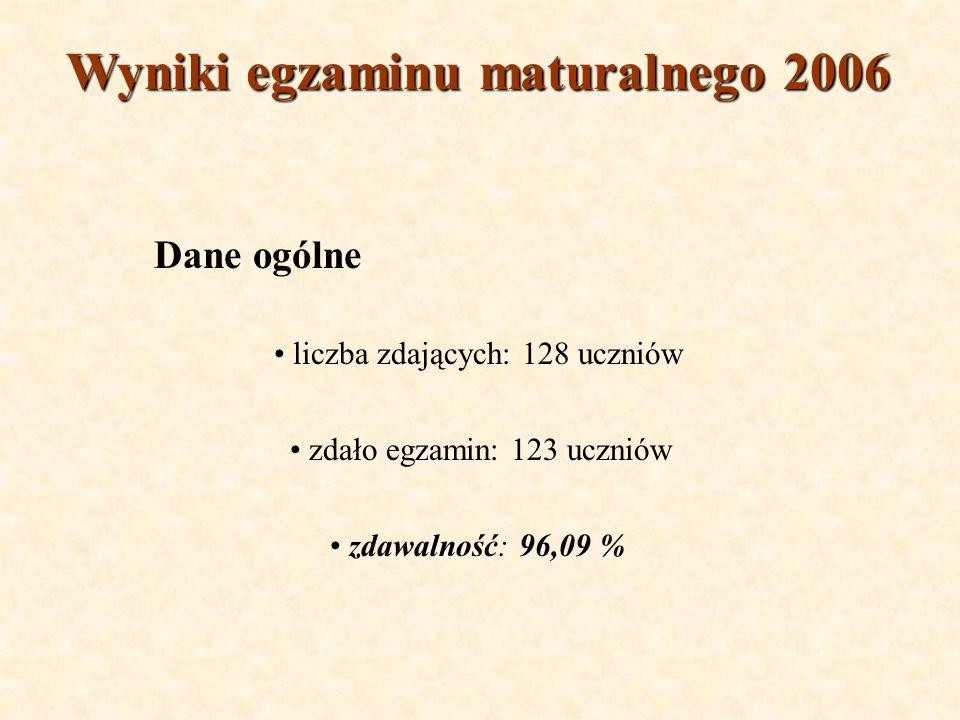 Wyniki egzaminu maturalnego 2006