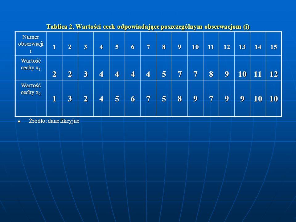 Tablica 2. Wartości cech odpowiadające poszczególnym obserwacjom (i)