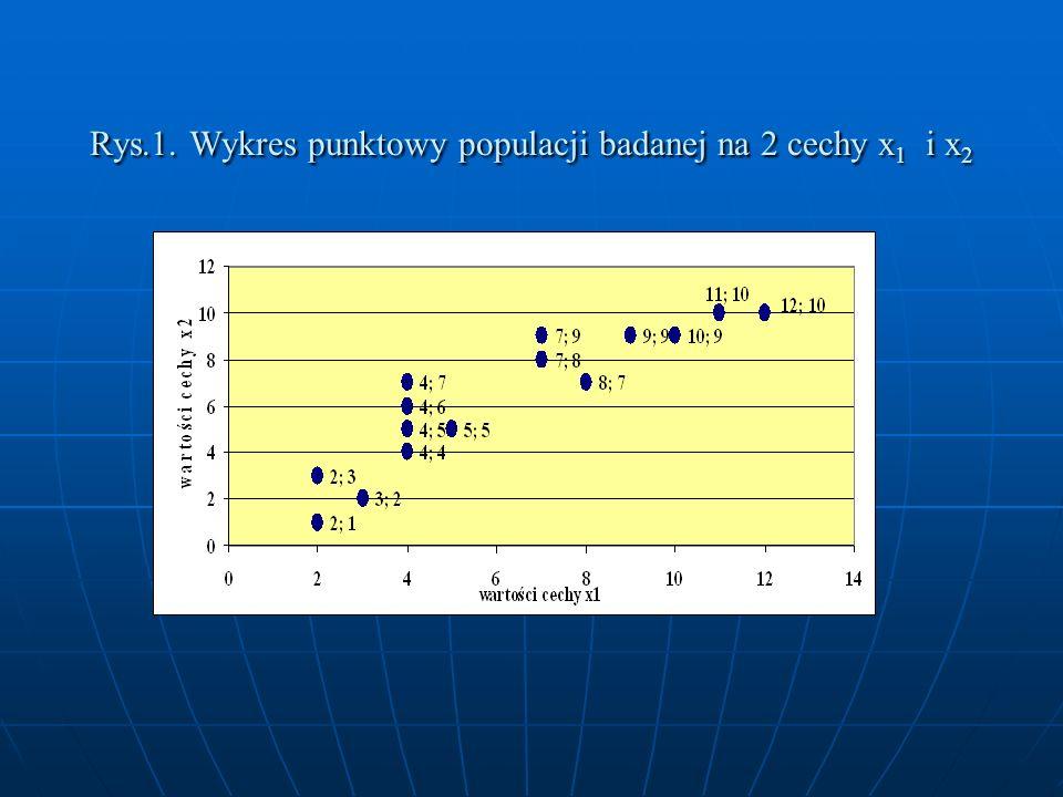 Rys.1. Wykres punktowy populacji badanej na 2 cechy x1 i x2