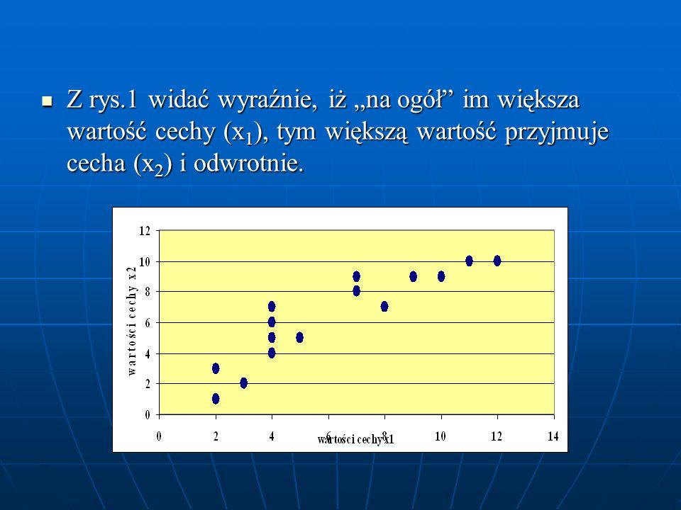 """Z rys.1 widać wyraźnie, iż """"na ogół im większa wartość cechy (x1), tym większą wartość przyjmuje cecha (x2) i odwrotnie."""