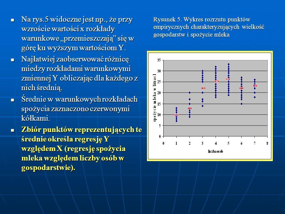 Rysunek 5. Wykres rozrzutu punktów empirycznych charakteryzujących wielkość gospodarstw i spożycie mleka