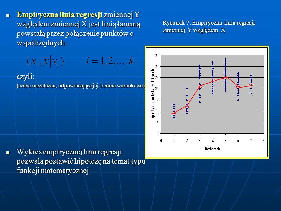 Rysunek 7. Empiryczna linia regresji zmiennej Y względem X