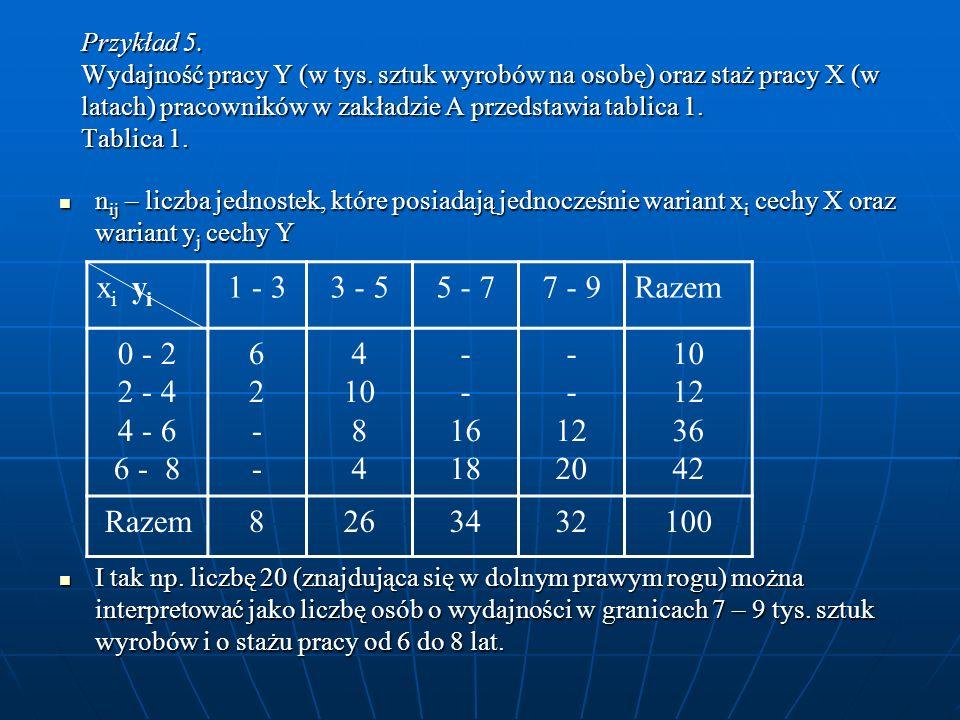Przykład 5. Wydajność pracy Y (w tys