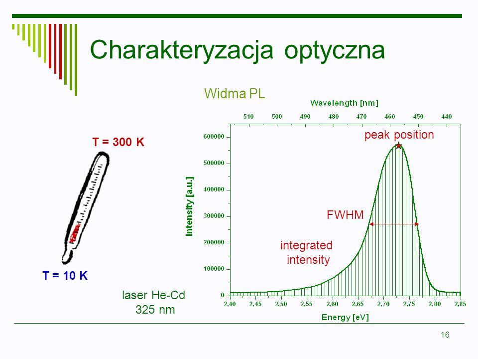 Charakteryzacja optyczna