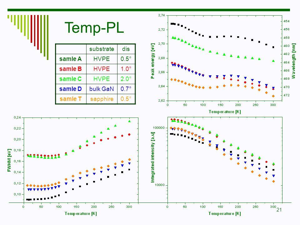 Temp-PL substrate dis samle A HVPE 0.5° samle B 1.0° samle C 2.0°