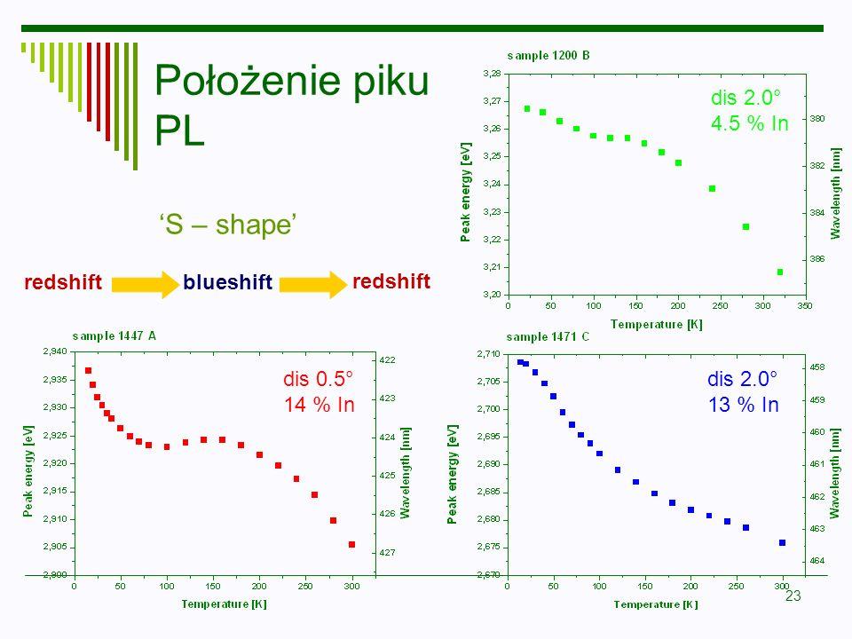 Położenie piku PL 'S – shape' dis 2.0° 4.5 % In redshift blueshift