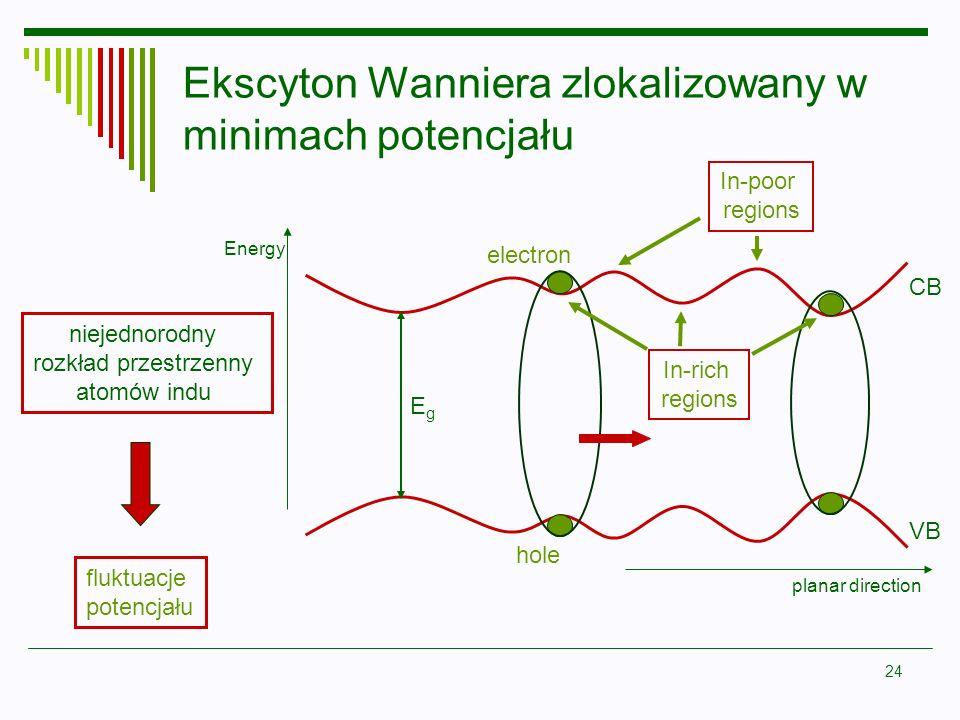 Ekscyton Wanniera zlokalizowany w minimach potencjału