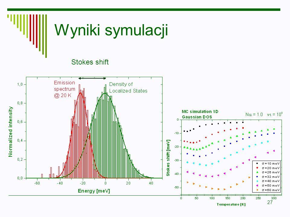 Wyniki symulacji Stokes shift