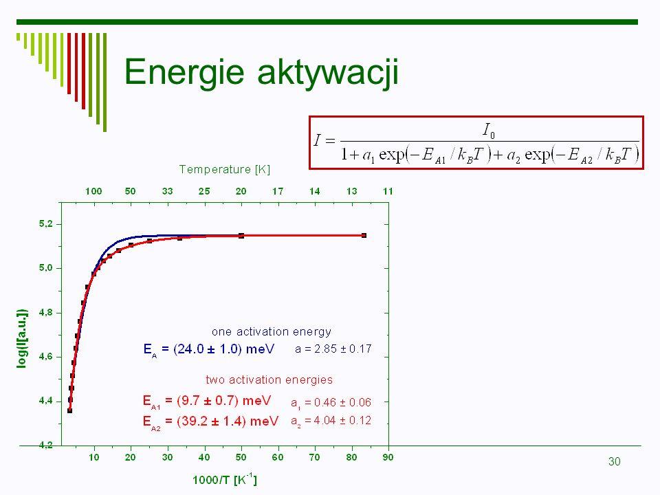 Energie aktywacji