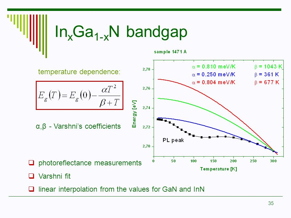 InxGa1-xN bandgap temperature dependence: α,β