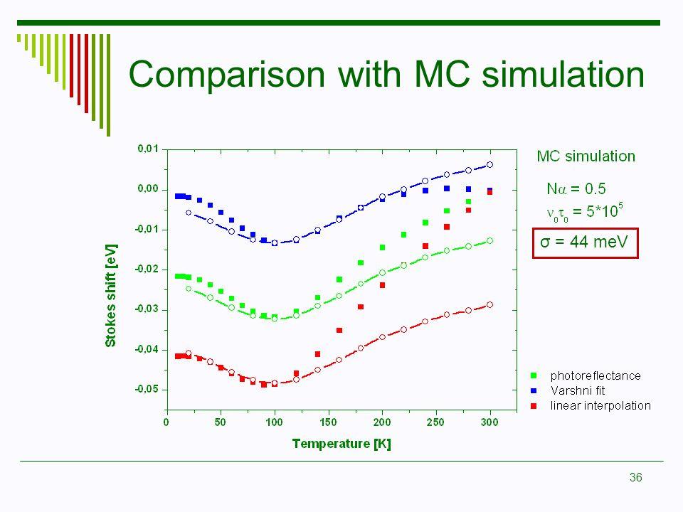 Comparison with MC simulation