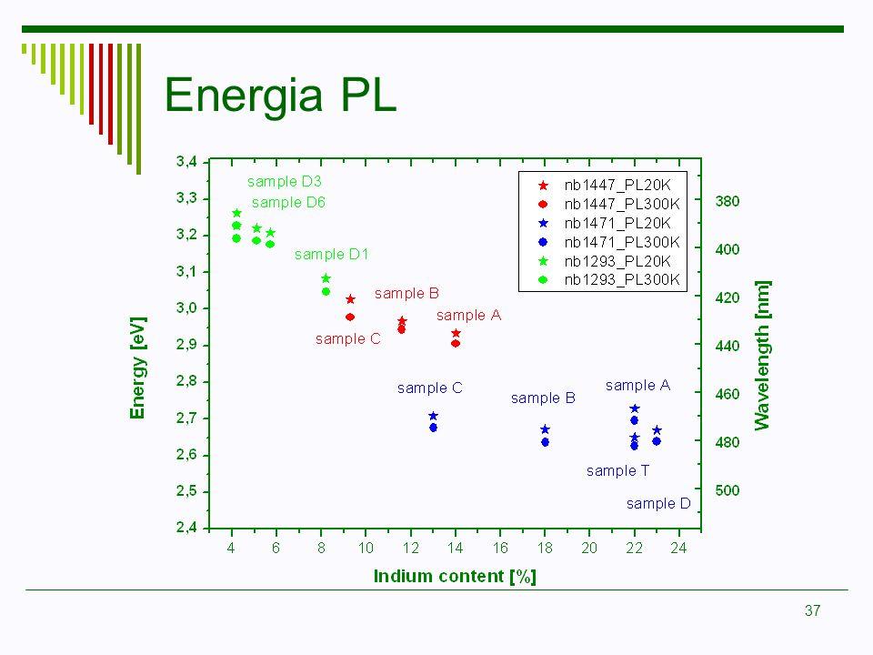 Energia PL