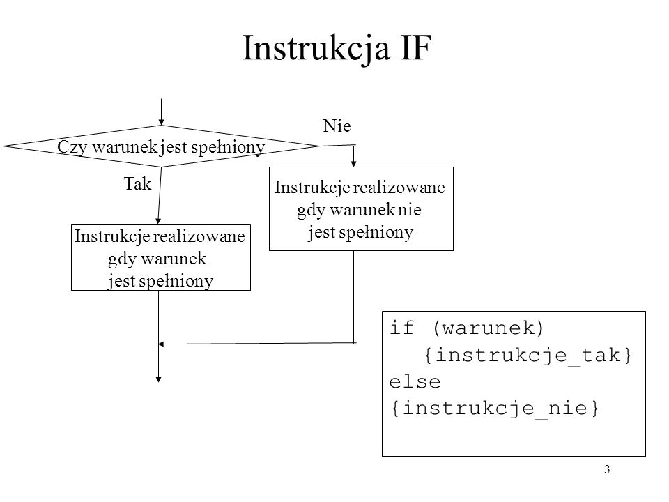 Instrukcja IF if (warunek) {instrukcje_tak} else {instrukcje_nie} Nie