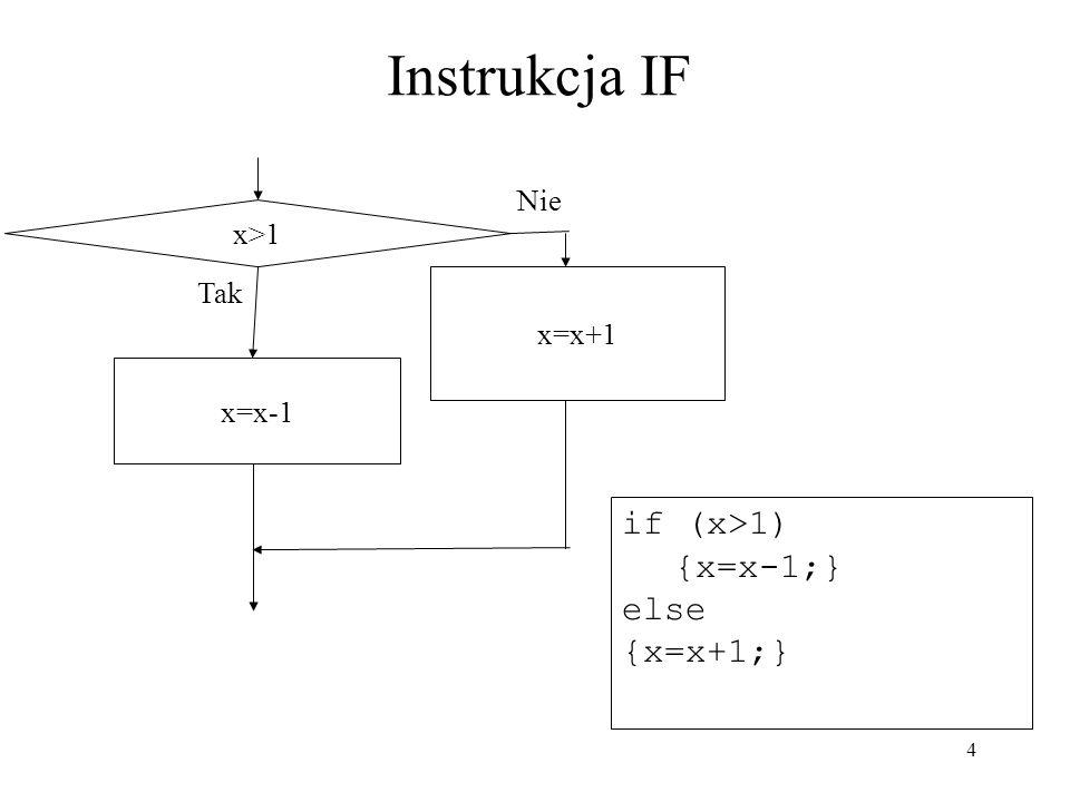 Instrukcja IF if (x>1) {x=x-1;} else {x=x+1;} Nie x>1 Tak x=x+1