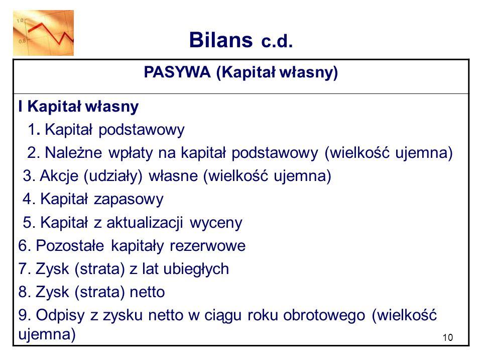 PASYWA (Kapitał własny)