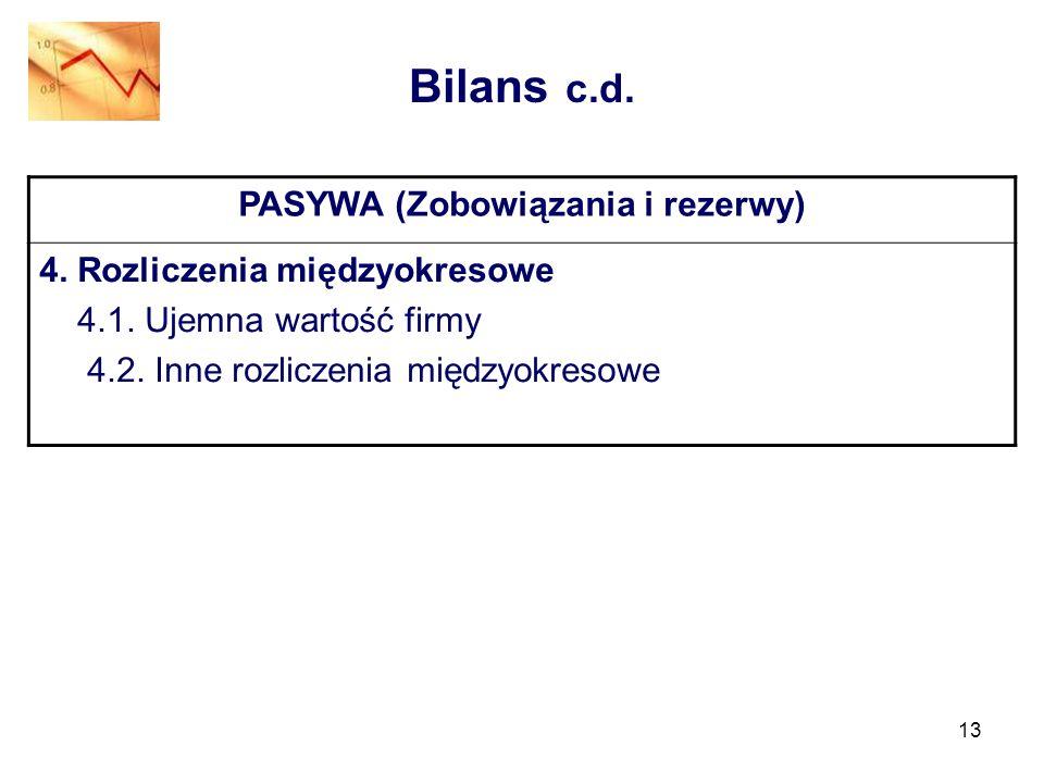 PASYWA (Zobowiązania i rezerwy)