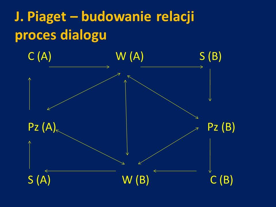 J. Piaget – budowanie relacji proces dialogu