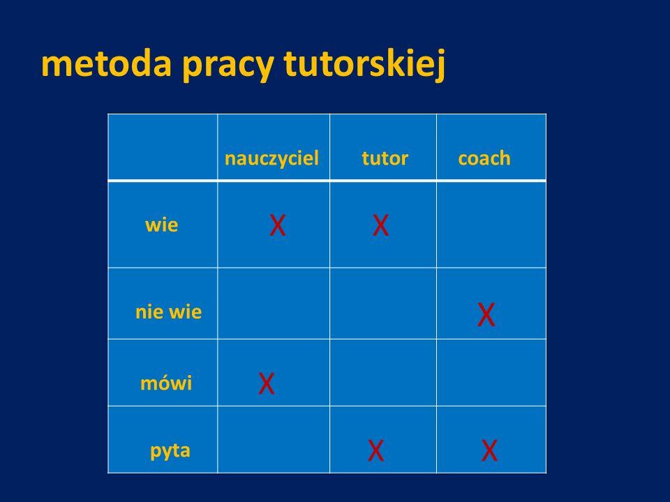 metoda pracy tutorskiej