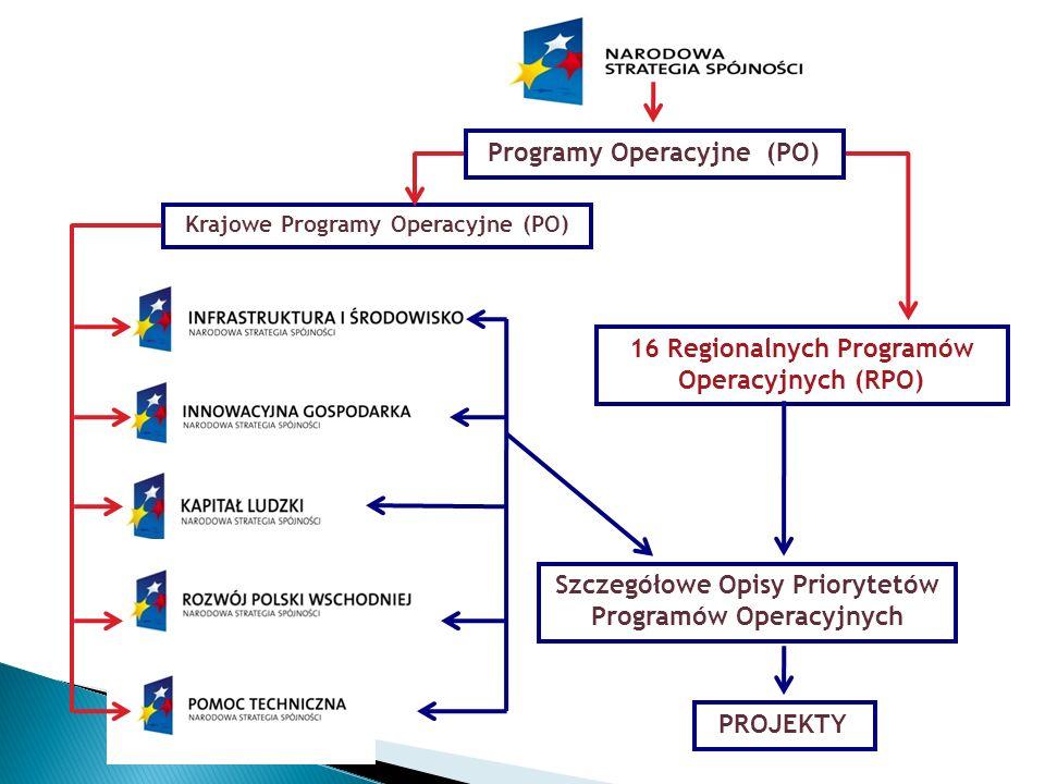 Programy Operacyjne (PO)