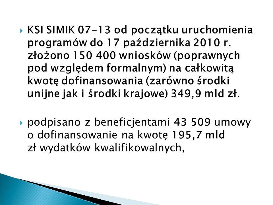 KSI SIMIK 07-13 od początku uruchomienia programów do 17 października 2010 r. złożono 150 400 wniosków (poprawnych pod względem formalnym) na całkowitą kwotę dofinansowania (zarówno środki unijne jak i środki krajowe) 349,9 mld zł.