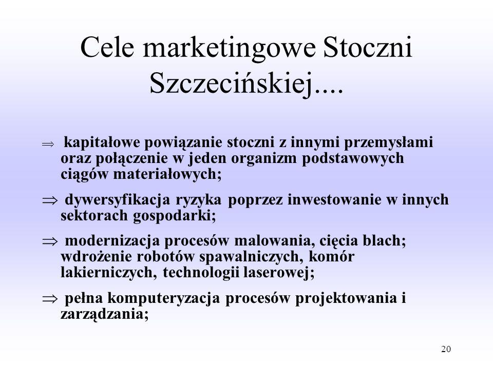 Cele marketingowe Stoczni Szczecińskiej....