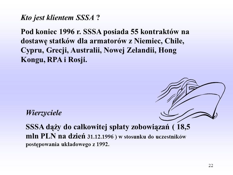 Kto jest klientem SSSA