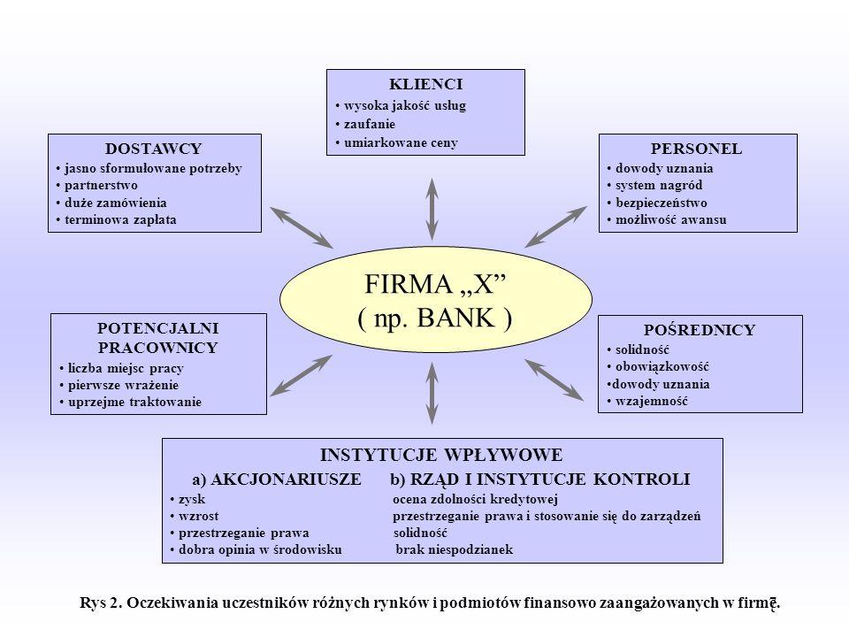POTENCJALNI PRACOWNICY a) AKCJONARIUSZE b) RZĄD I INSTYTUCJE KONTROLI