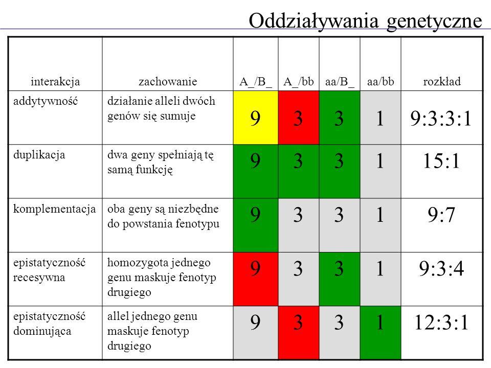 Oddziaływania genetyczne