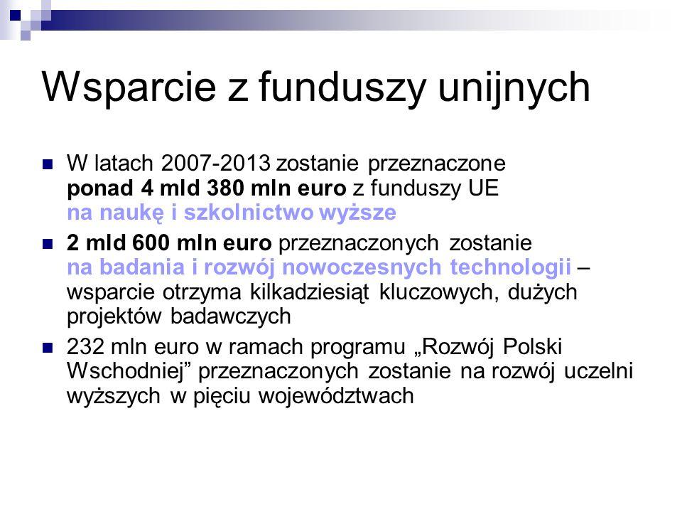 Wsparcie z funduszy unijnych