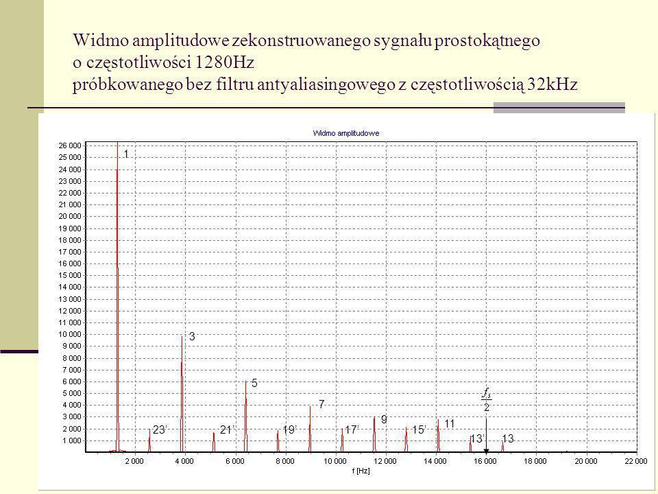Widmo amplitudowe zekonstruowanego sygnału prostokątnego o częstotliwości 1280Hz próbkowanego bez filtru antyaliasingowego z częstotliwością 32kHz