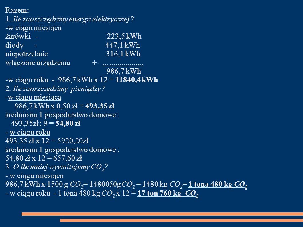Razem: 1. Ile zaoszczędzimy energii elektrycznej -w ciągu miesiąca. żarówki - 223,5 kWh.
