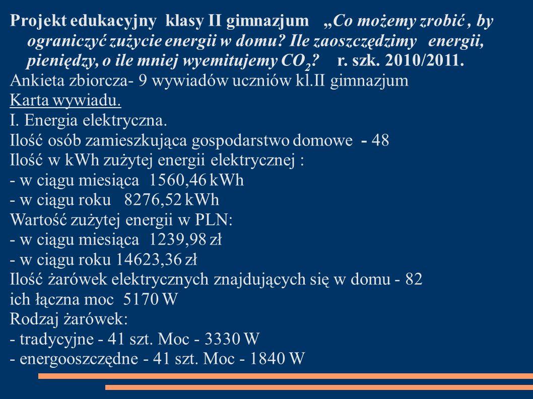 """Projekt edukacyjny klasy II gimnazjum """"Co możemy zrobić , by ograniczyć zużycie energii w domu Ile zaoszczędzimy energii, pieniędzy, o ile mniej wyemitujemy CO2 r. szk. 2010/2011."""