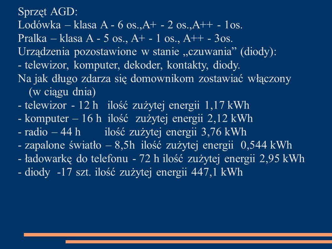 Sprzęt AGD: Lodówka – klasa A - 6 os.,A+ - 2 os.,A++ - 1os. Pralka – klasa A - 5 os., A+ - 1 os., A++ - 3os.