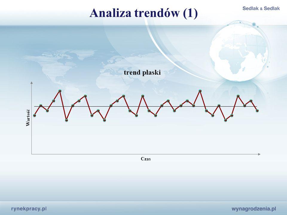 Analiza trendów (1)