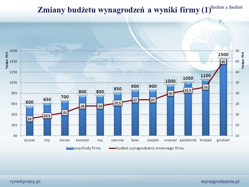 Zmiany budżetu wynagrodzeń a wyniki firmy (1)