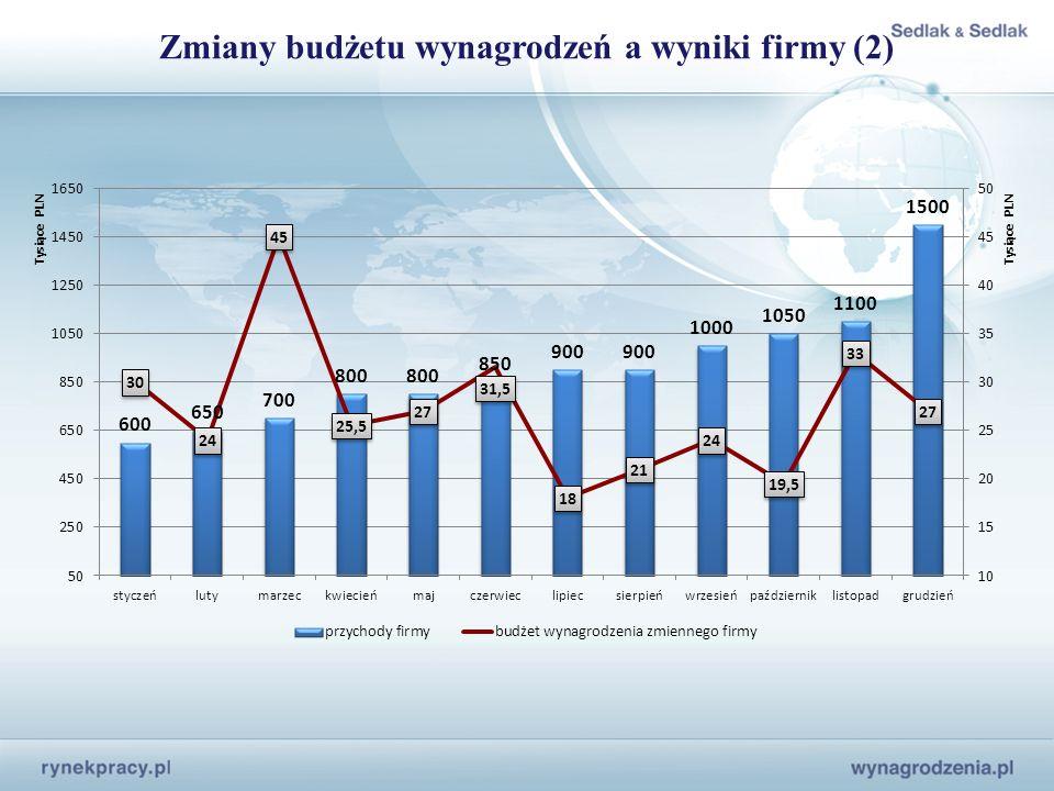 Zmiany budżetu wynagrodzeń a wyniki firmy (2)