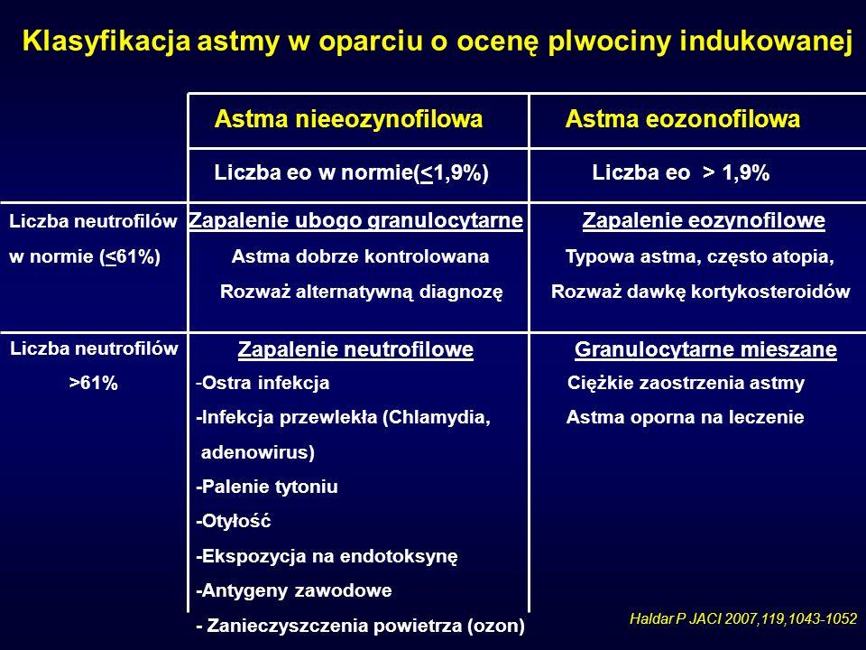 Klasyfikacja astmy w oparciu o ocenę plwociny indukowanej
