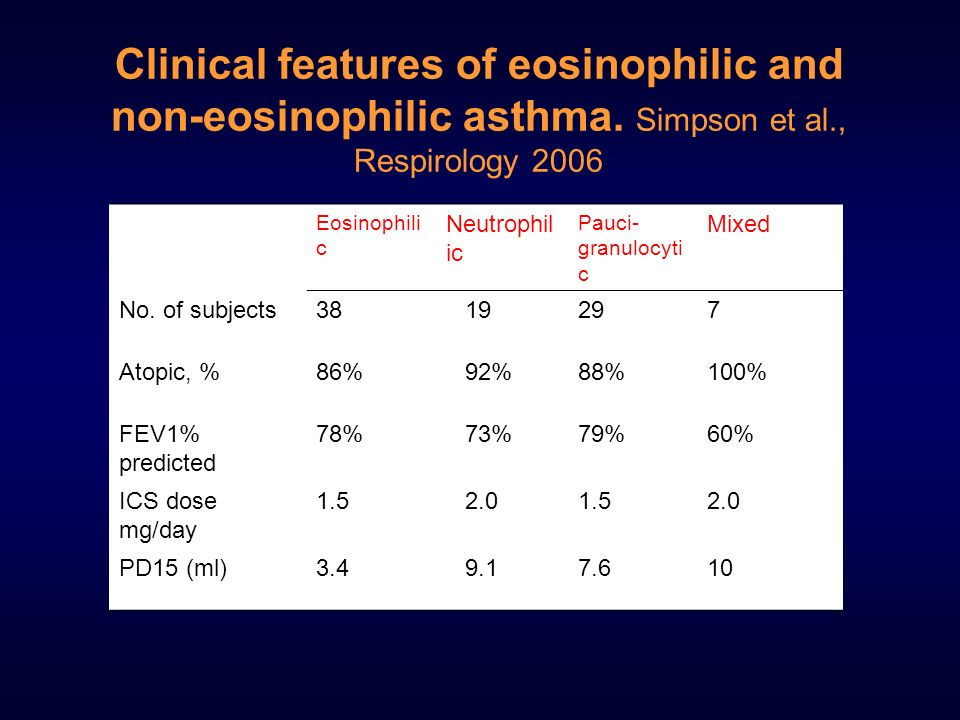 Clinical features of eosinophilic and non-eosinophilic asthma
