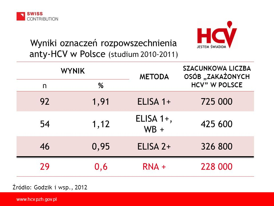 """SZACUNKOWA LICZBA OSÓB """"ZAKAŻONYCH HCV W POLSCE"""