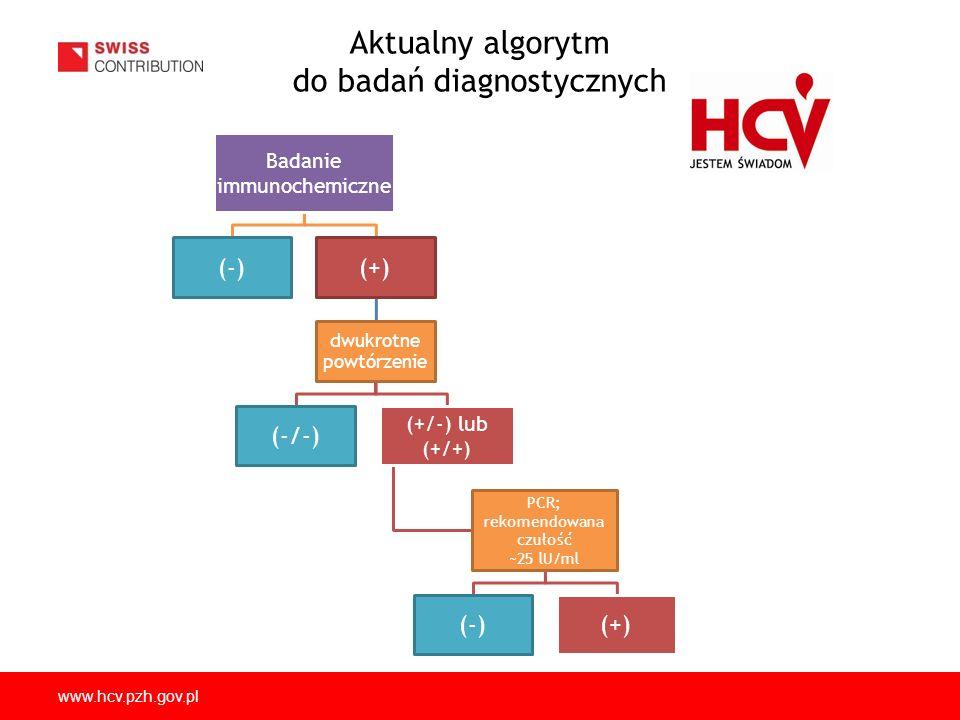 Aktualny algorytm do badań diagnostycznych