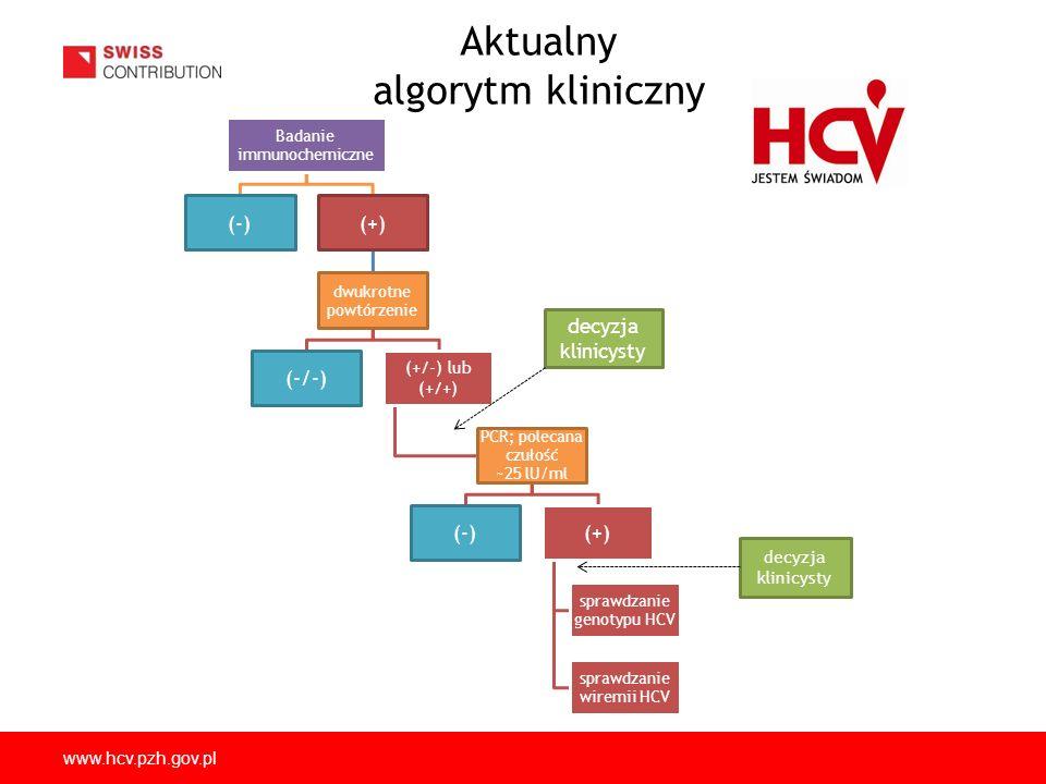 Aktualny algorytm kliniczny