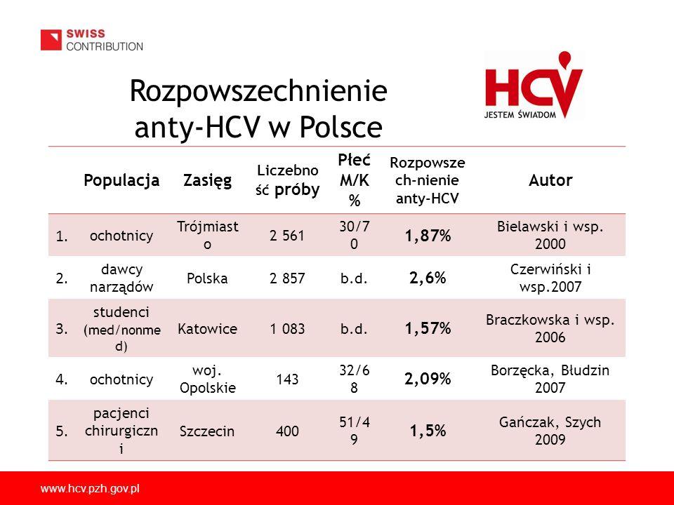 Rozpowszechnienie anty-HCV w Polsce Populacja Zasięg Płeć M/K % Autor
