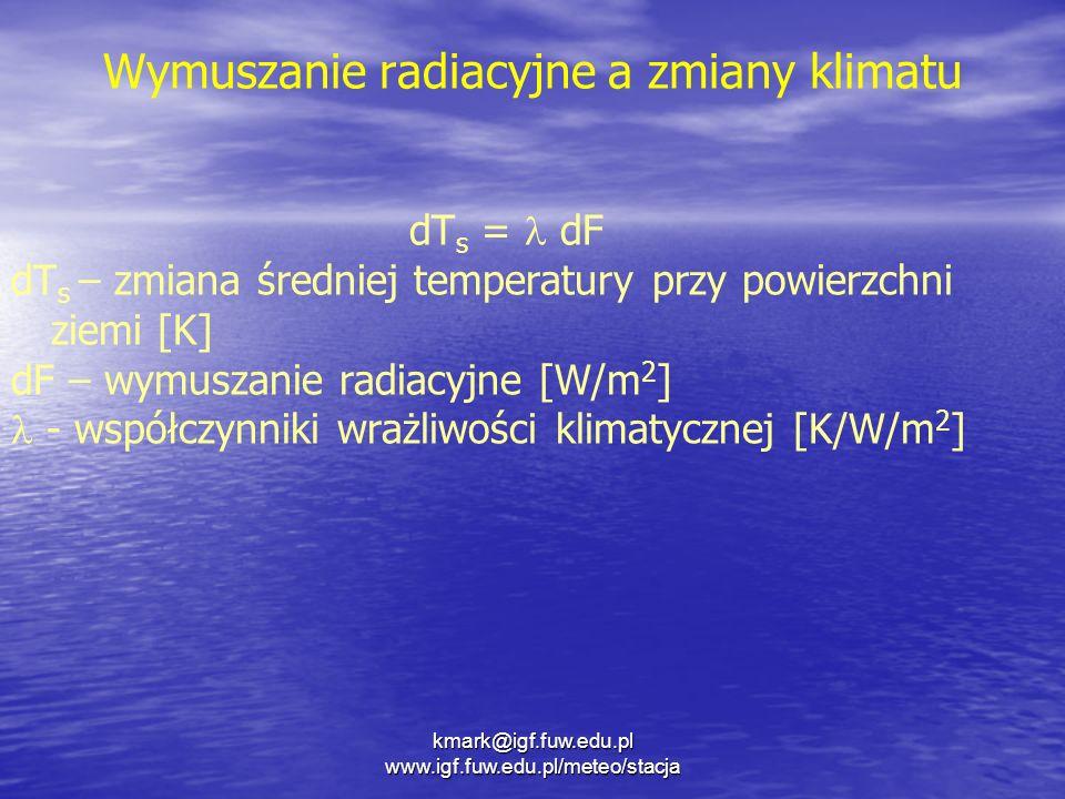 Wymuszanie radiacyjne a zmiany klimatu