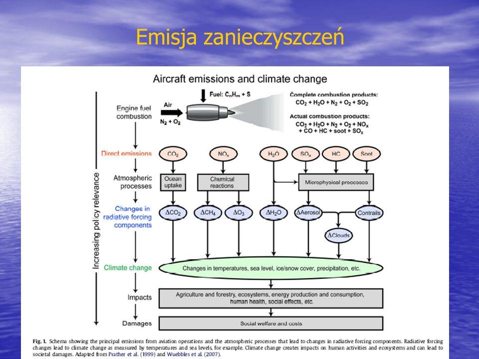 Emisja zanieczyszczeń