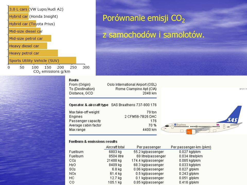 Porównanie emisji CO2 z samochodów i samolotów.