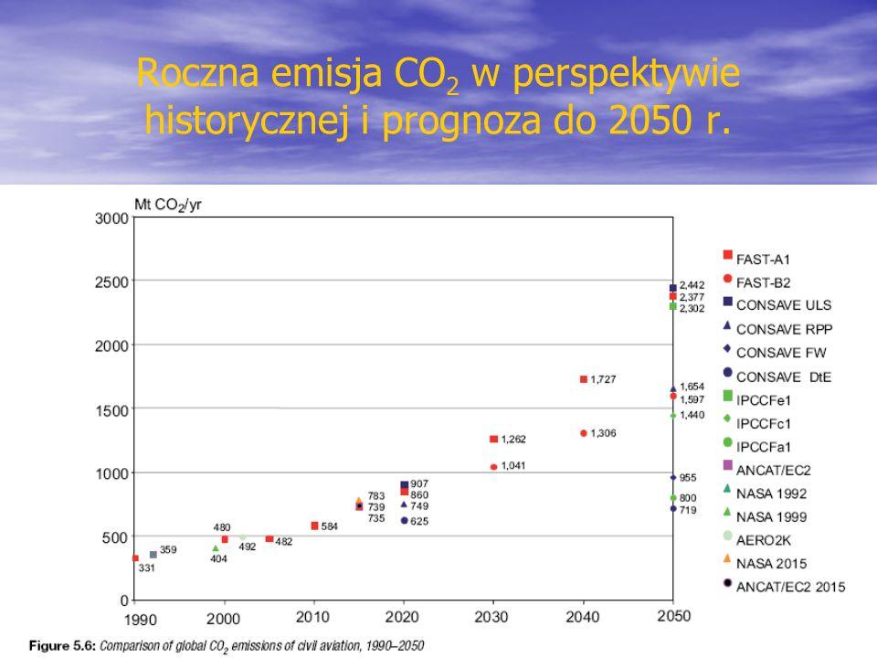 Roczna emisja CO2 w perspektywie historycznej i prognoza do 2050 r.