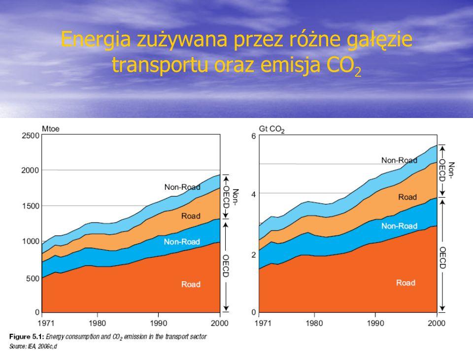 Energia zużywana przez różne gałęzie transportu oraz emisja CO2