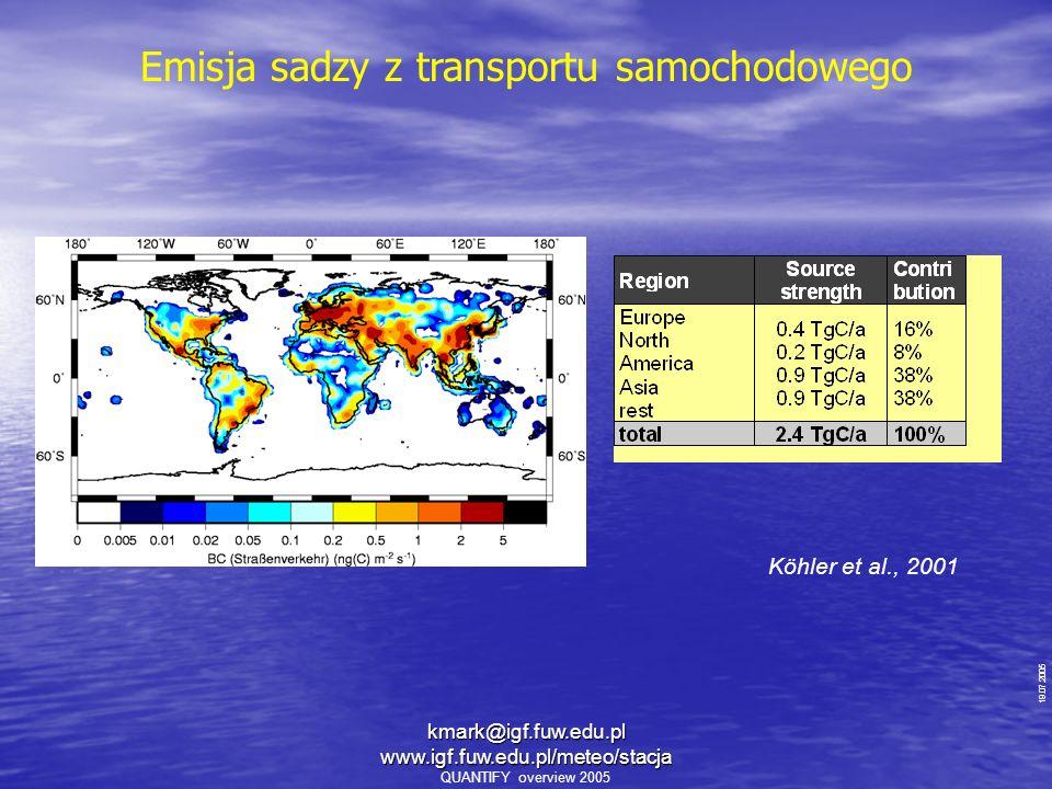 Emisja sadzy z transportu samochodowego