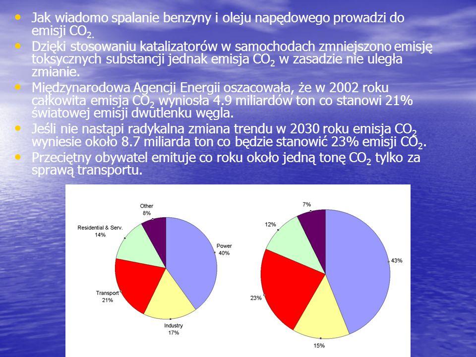 Jak wiadomo spalanie benzyny i oleju napędowego prowadzi do emisji CO2.